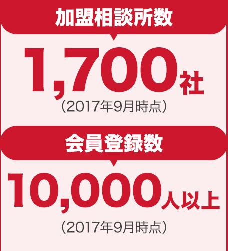 1,700以上の加盟者ネットワーク!