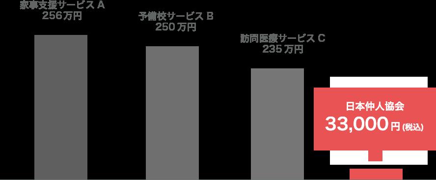 他のフランチャイズサービスとの比較グラフ