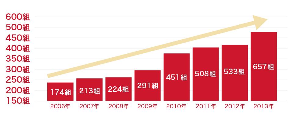 日本仲人協会の会員数の推移